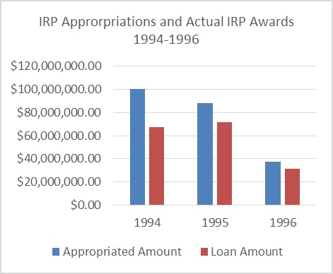 IRP Approp. and Actual Awards 94-96