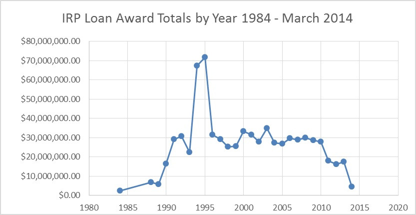 IRP Loan Award Totals by Year